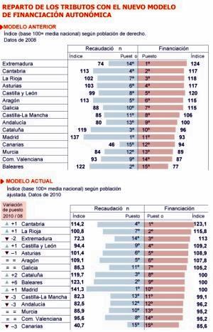balanzas  fiscales estado español