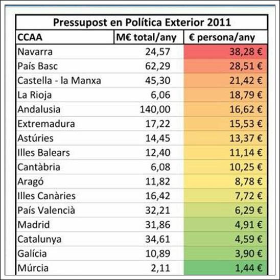 presupuesto año 2011 ccaa en politica exterior